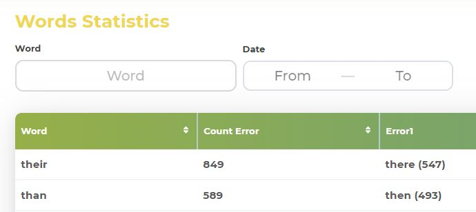 Words statistics from SpellQuiz database